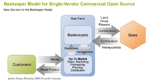 Beekeeper model